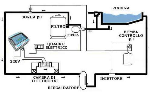 Schema Elettrico Per Piscina : Title